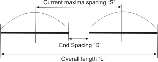 collinear element spacing