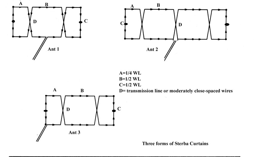 Sterba curtain antenna types construction