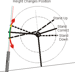 Rocker height changes position
