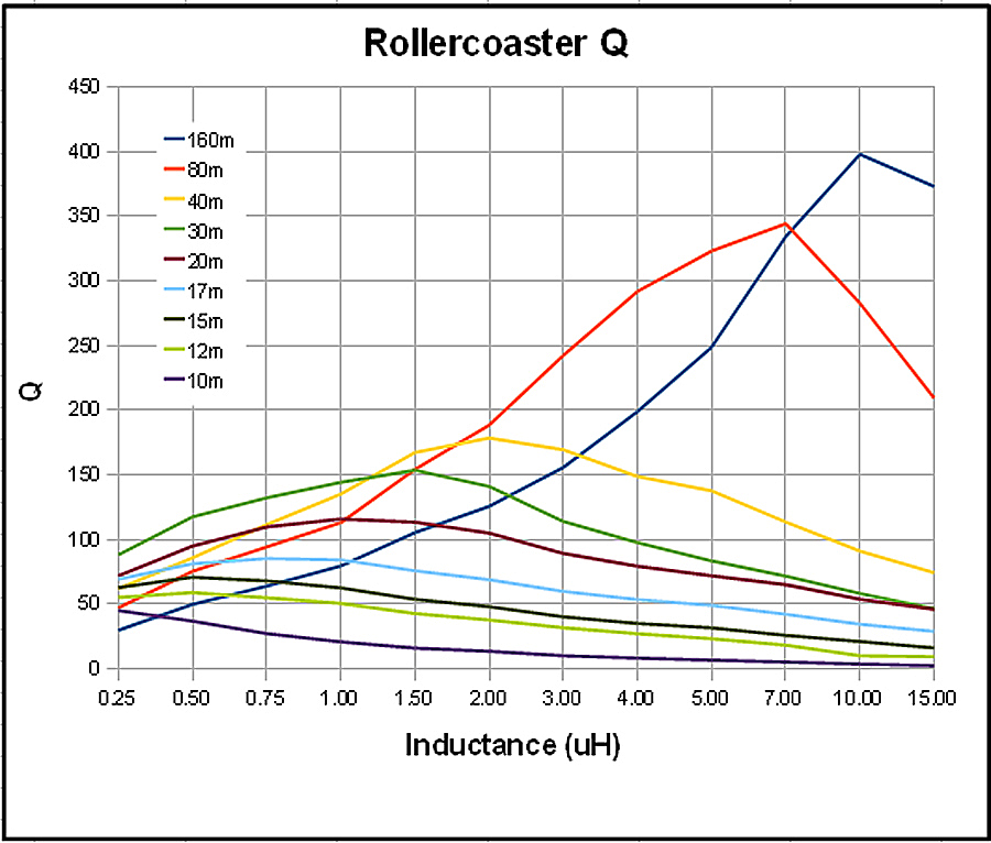 roller inductor Q measurements data
